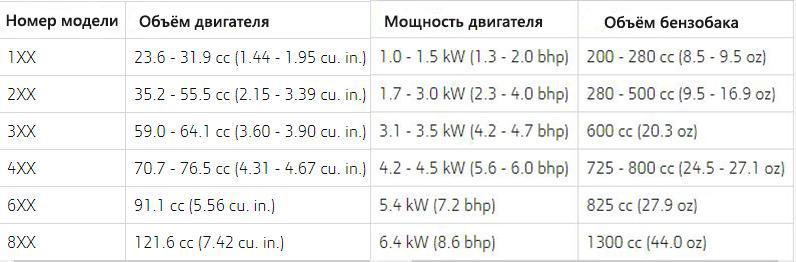 Что означают цифры на модели цепных пил Stihl