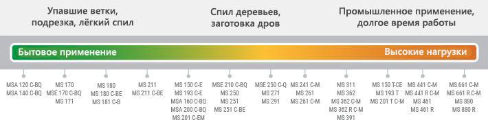 Что означают цифры на модели бензопил Stihl?